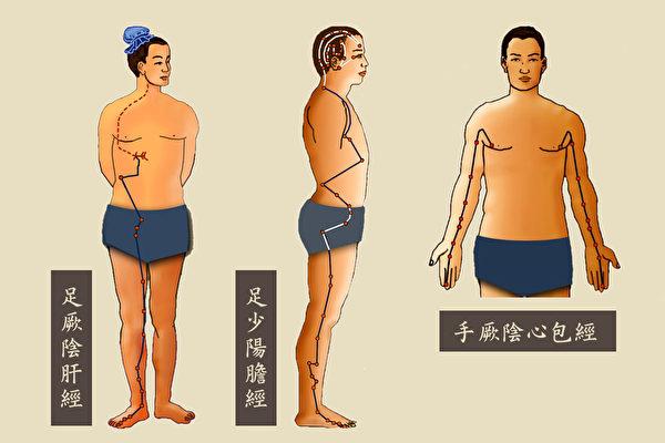 由於情緒跟肝的關係較大,以上述精油按摩時,塗抹在肝經、膽經會經過的部位是最有效的,塗抹心包經也有助益。(大紀元製圖)