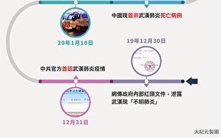 武漢肺炎疫情(2019新型冠狀病毒肺炎)重點事件時間表。點此看大圖。(大紀元製圖)