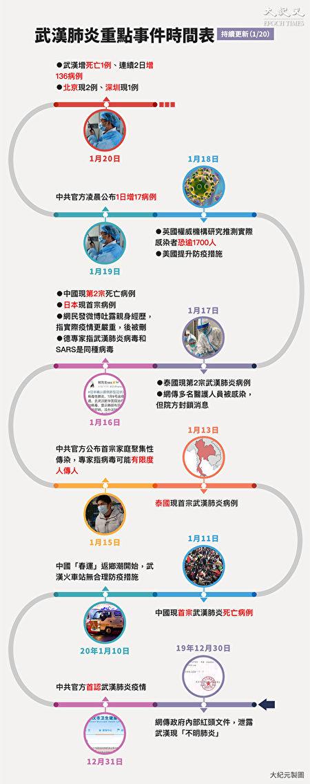 武汉肺炎疫情(2019新型冠状病毒肺炎)重点事件时间表。点此看大图。(大纪元制图)