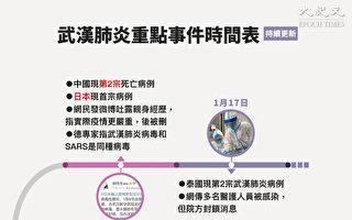 武漢肺炎疫情(2019新型冠狀病毒肺炎)重點事件彙總。(大紀元製圖)