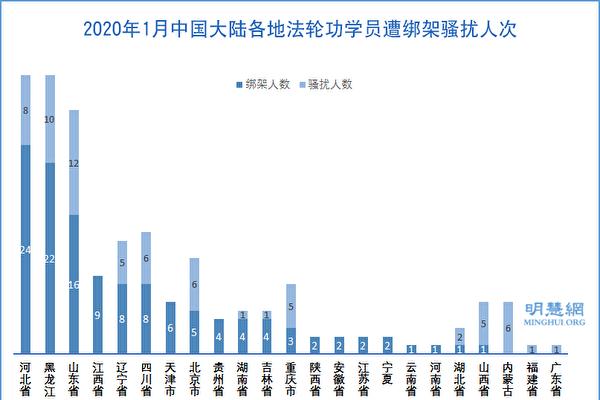 新年期间 651名法轮功学员遭绑架骚扰