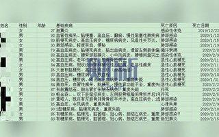 武汉福利院近20老人死亡 多名医护染肺炎
