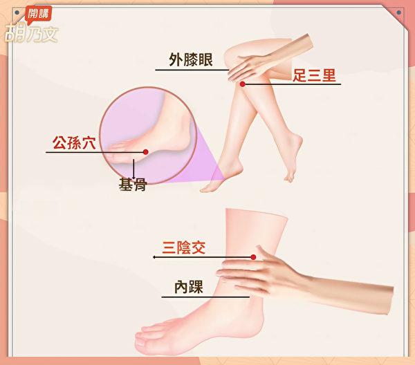 当你已经有水湿胖的时候,最简单的改善方式是按穴道。(胡乃文开讲提供)