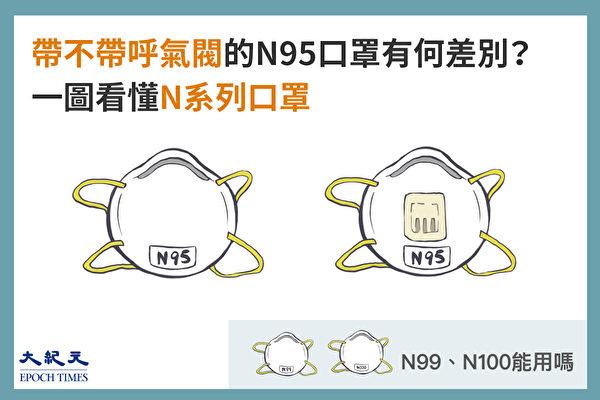 N99、N100、帶與不帶呼氣閥的N95口罩有何區別?(大紀元製圖)