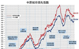 【楼市动向】制衡失效 重复错误 破坏香港