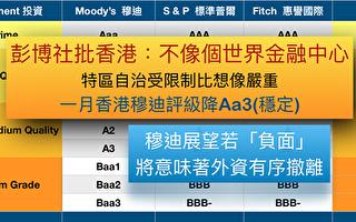 香港败象显 金融中心前景糟
