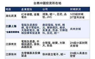中共肺炎衝擊供應鏈 中國工廠2月恐難復工