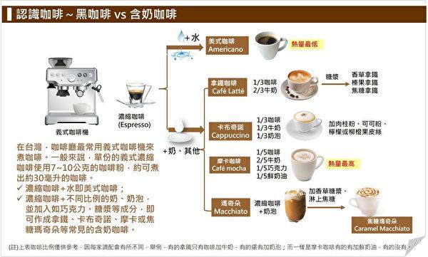 黑咖啡、拿铁、卡布奇诺、摩卡、玛奇朵咖啡的配方区别。(Stella营养师提供)