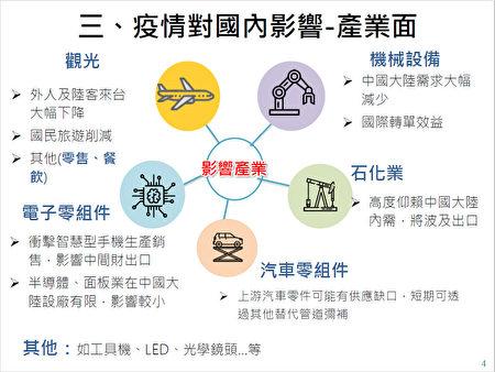 國發會13日在行政院會後表示,盤點出台灣五大受衝擊的產業。