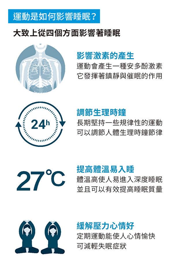 運動對睡眠的影響。(圖片來源:國際睡眠科學與科技協會暨北京服裝學院都會寢室專案組授權使用)