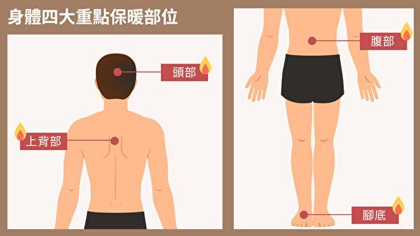 頭部、上背部、肚腹及腳底4個重點部位是身體四大重點保暖部位。(Shutterstock/大紀元製圖)