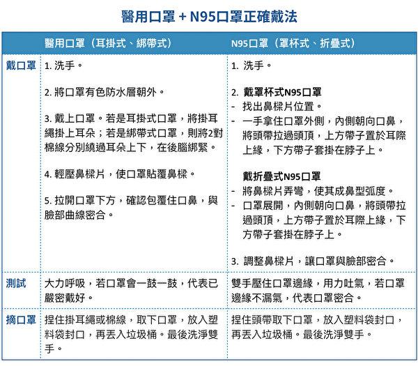 一般醫用口罩和N95口罩正確戴法以及摘口罩方法。(大紀元製表)
