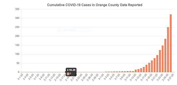 橙縣應民衆要求 報告各城市疫情數據