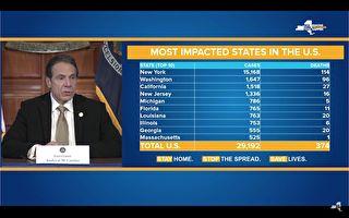 中共病毒 纽约州114死 州长吁增产医疗物资