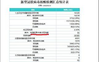 【独家】武汉新增确诊是中共公布的22倍