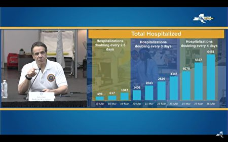 目前纽约州的住院人数翻倍所需天数,从2.5天放缓至4天,为医院系统争取到扩增床位和医疗物资的时间。
