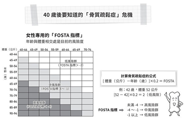 FOSTA 指标:测量40岁以上女性的骨质疏松风险。(时报出版提供)