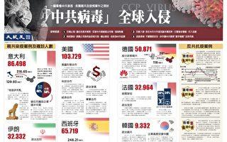 一張圖看懂:「中共病毒」全球入侵
