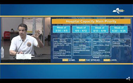 州长库默公布扩增医院床位的计划,分4个时期,希望在疫情高峰到来之前,达成14万张床位的需求。