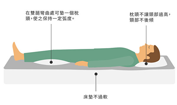 仰睡時的睡姿,注意兩腿不要伸得過直。(Shutterstock/大紀元製圖)