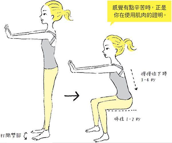 慢速深蹲是很好的无氧运动。(幸福文化提供)