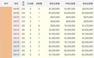 2020舊金山灣區房價 3月份銷售一覽(上)