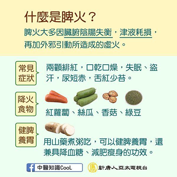 什麼是脾火?4種食物幫你降火。(中醫知識Cool)