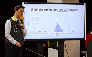 台灣逾9成確診者痊癒 重症者全數脫離呼吸器