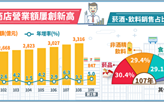 便利商店Q1營收年增5% 創歷年新高
