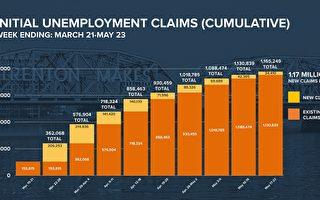 新澤西4月丟失75萬多工作 失業人口117萬