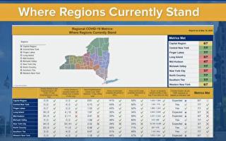 纽约奥本尼和西部地区本周将重开