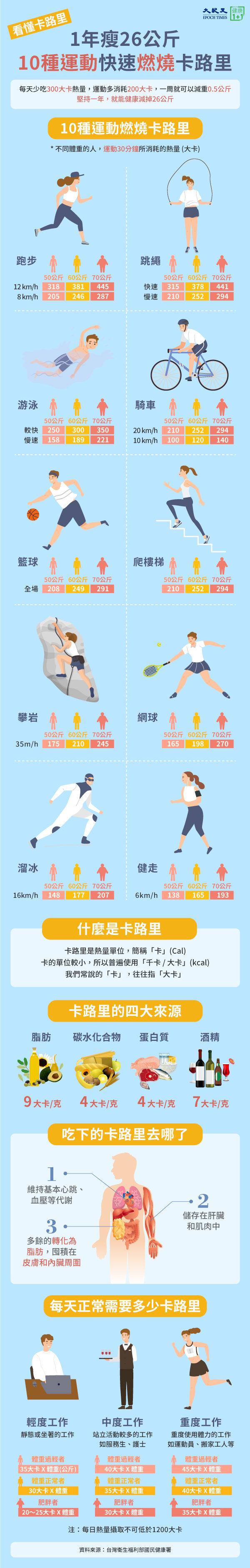 跑步、跳繩、健走等10種運動,幫你快速燃燒卡路里,減重瘦身。(大紀元製圖)