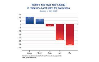 纽约州销售税收入5月大减32%