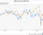 失去自治 MSCI香港指數與全球指數脫鉤