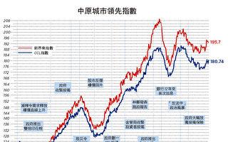 【楼市动向】CCL创今年新高 七大领先指数调整