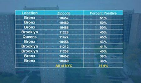 圖為紐約市感染率最高的前十個郵政編號。