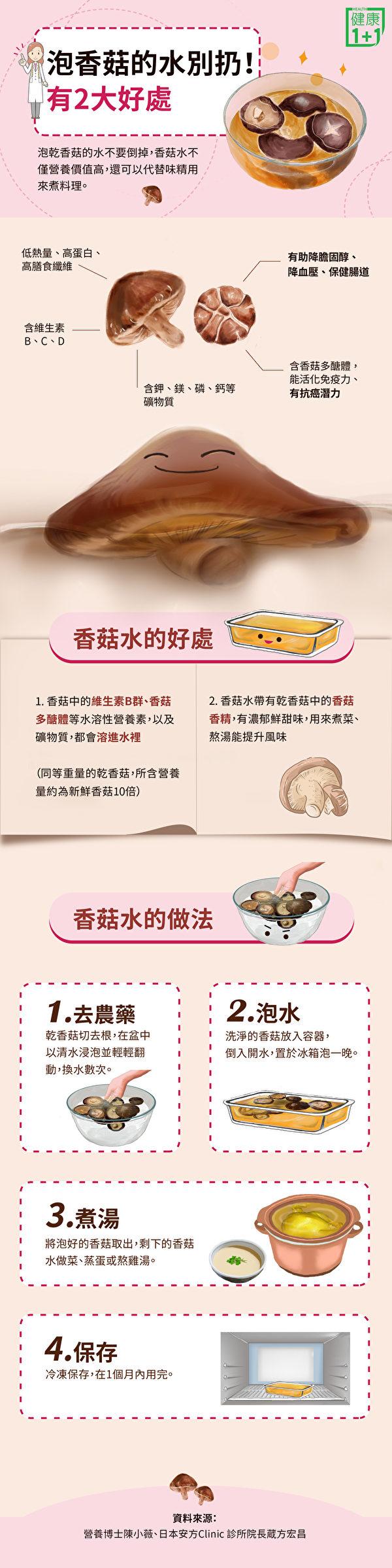 泡香菇的水营养丰富,还可以代替味精,教你自制香菇水。(健康1+1/大纪元)