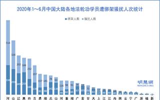 上半年 至少5313名法轮功学员被绑架骚扰