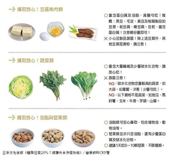 含糖类少的食物:豆鱼蛋肉类、蔬菜类、油脂与坚果类。(三采文化提供)