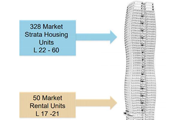 图:该节能楼将拥有102个经济适用房(social housing units)单位.(温哥华市府)