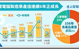 台電腦製造業產值1895億 連6年正成長