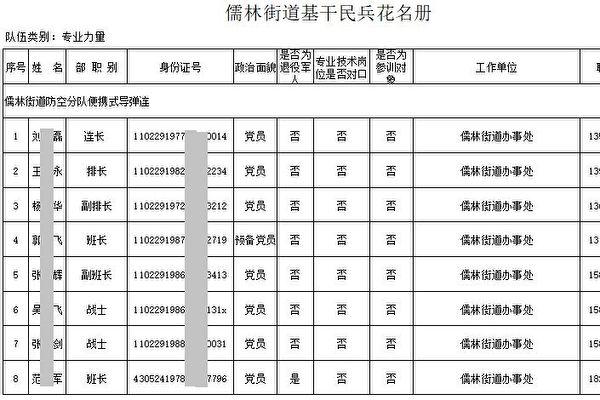 【翻牆必看】北京衛戍區密件洩軍方秘密