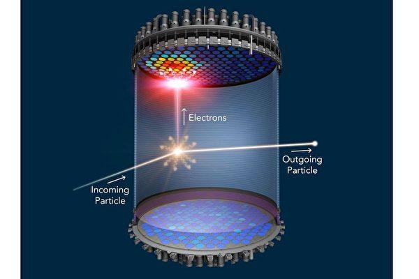"""暗物质探测器捕捉到""""很多出乎意料""""的事件"""