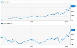 蘋果股價漲漲漲 小心本益比過高