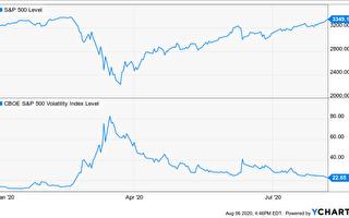 股市漲快 失業仍多 經濟復甦不平坦