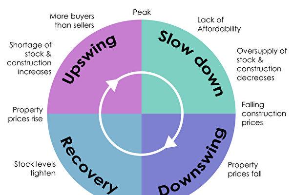 【Momentum Wealth珀斯房地產專欄】了解房地產周期和逆向投資