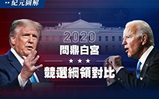 【图解】问鼎白宫 川普拜登竞选纲领对比