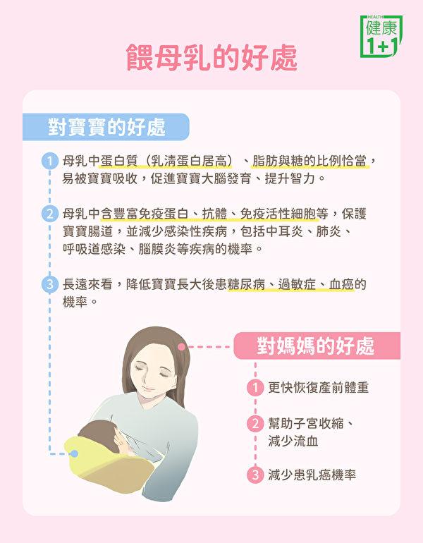 喂母乳不仅对宝宝有好处,对妈妈也有益。(健康1+1/大纪元)