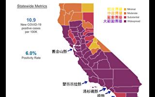 加州商業重啓4級新標準 晉級更難 重開更慢