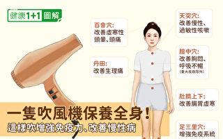 一隻吹風機保養全身!這樣吹增強免疫力 改善慢性病